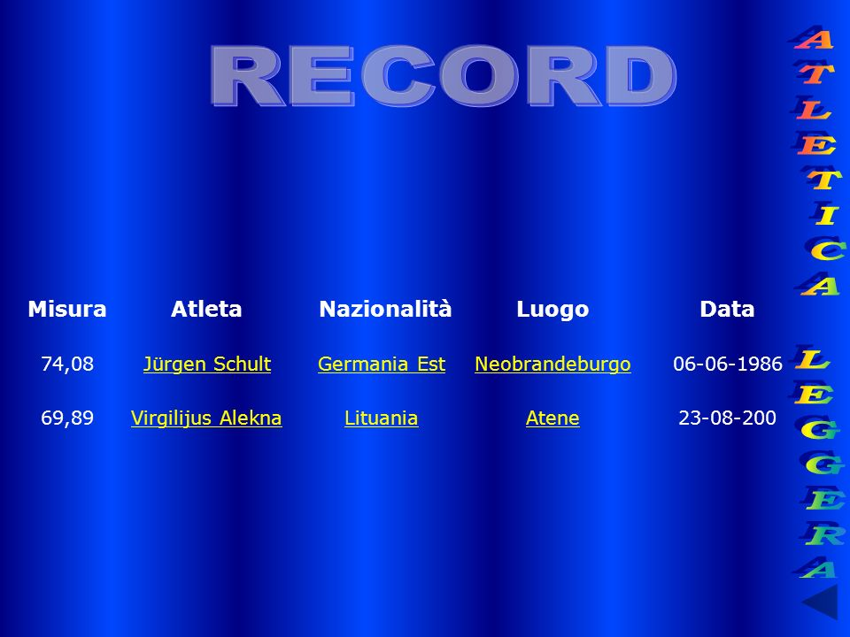 MisuraAtleta NazionalitàLuogoData 74,08Jürgen Schult Germania Est Neobrandeburgo06-06-1986 69,89Virgilijus Alekna Lituania Atene23-08-200