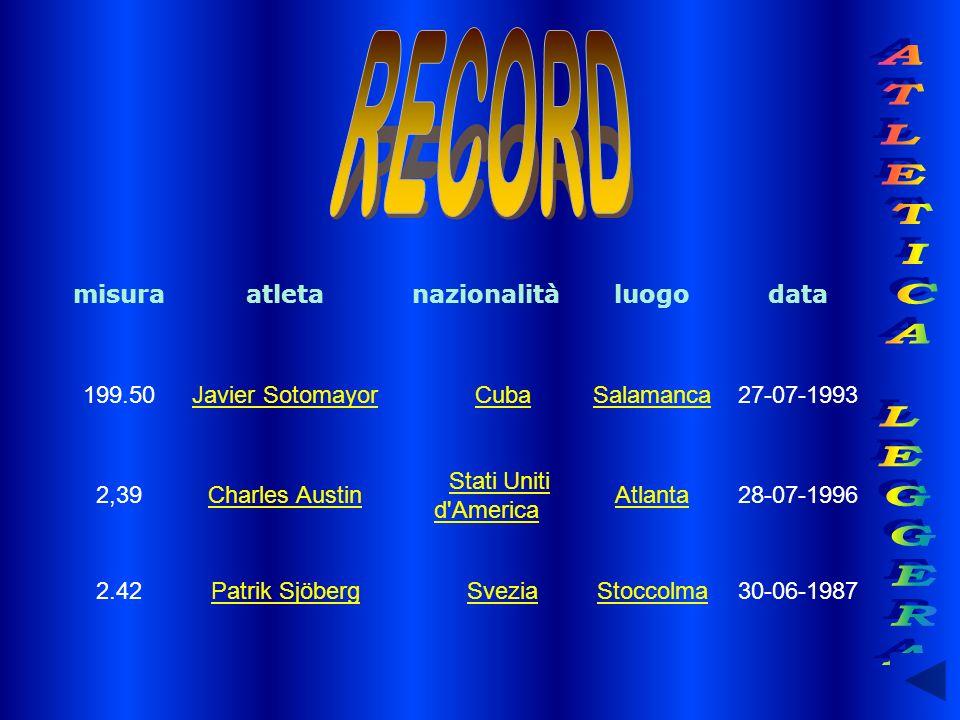 misuraatletanazionalitàluogodata 199.50Javier Sotomayor Cuba Salamanca27-07-1993 2,39Charles Austin Stati Uniti d'AmericaStati Uniti d'America Atlanta