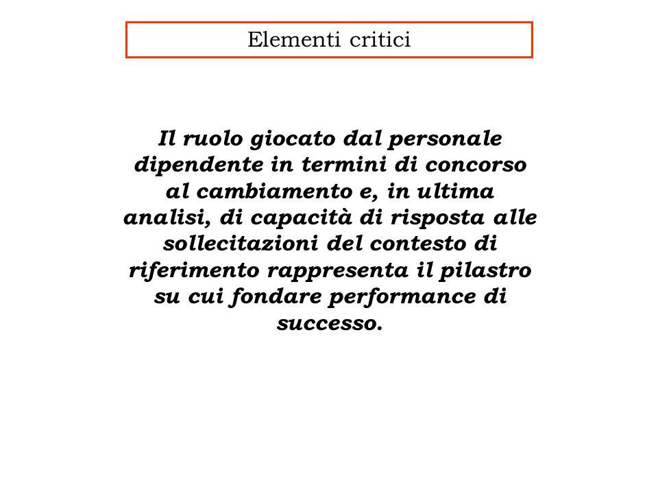Elementi critici Il ruolo giocato dal personale dipendente in termini di concorso al cambiamento e, in ultima analisi, di capacità di risposta alle sollecitazioni del contesto di riferimento rappresenta il pilastro su cui fondare performance di successo.