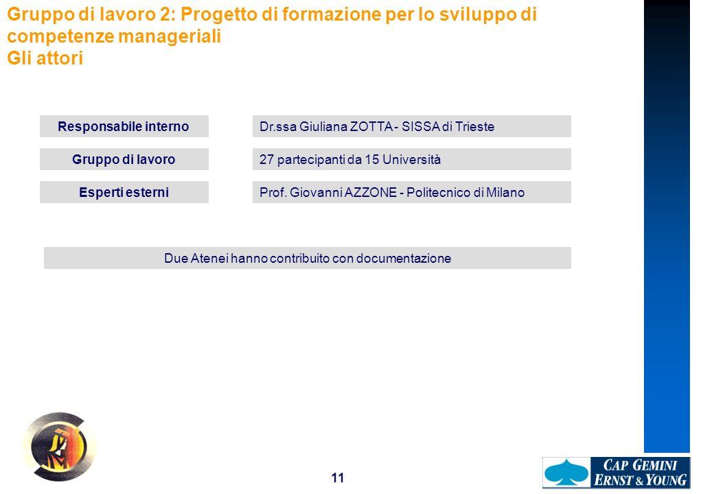 11 Gruppo di lavoro 2: Progetto di formazione per lo sviluppo di competenze manageriali Gli attori Responsabile internoDr.ssa Giuliana ZOTTA - SISSA di Trieste Esperti esterniProf.
