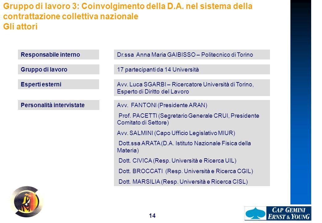 14 Gruppo di lavoro 3: Coinvolgimento della D.A. nel sistema della contrattazione collettiva nazionale Gli attori Responsabile internoDr.ssa Anna Mari