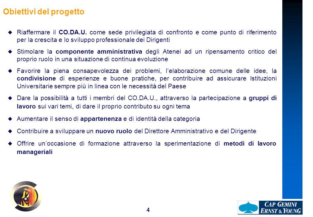 4 Obiettivi del progetto Riaffermare il CO.DA.U. come sede privilegiata di confronto e come punto di riferimento per la crescita e lo sviluppo profess