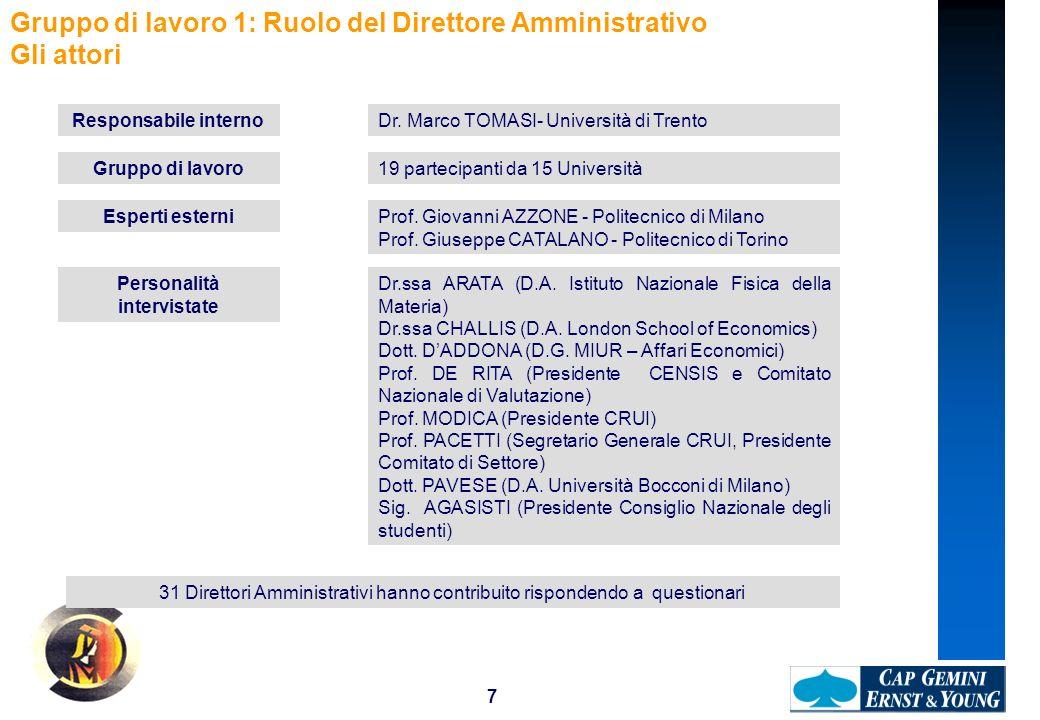 7 Gruppo di lavoro 1: Ruolo del Direttore Amministrativo Gli attori Responsabile internoDr. Marco TOMASI- Università di Trento Esperti esterniProf. Gi