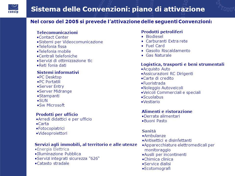 Nel corso del 2005 si prevede lattivazione delle seguenti Convenzioni: Sistema delle Convenzioni: piano di attivazione Sistemi informativi PC Desktop