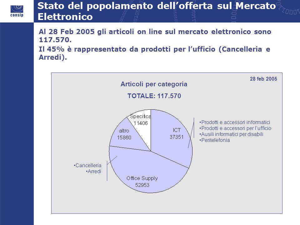 Al 28 Feb 2005 gli articoli on line sul mercato elettronico sono 117.570. Il 45% è rappresentato da prodotti per lufficio (Cancelleria e Arredi). Arti