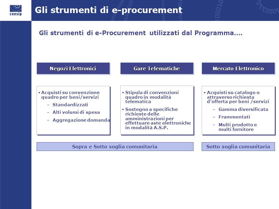 Gli strumenti di e-procurement Negozi Elettronici Mercato Elettronico Acquisti su convenzione quadro per beni/servizi Standardizzati Alti volumi di sp