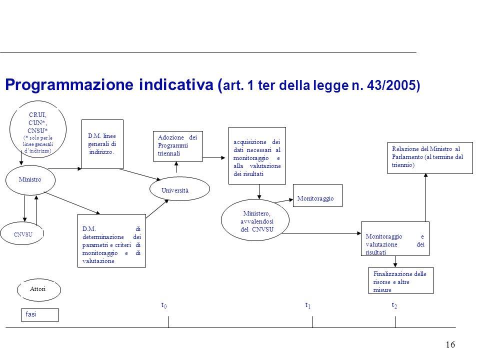 16 Programmazione indicativa ( art. 1 ter della legge n. 43/2005) Ministro CRUI, CUN*, CNSU* (* solo per le linee generali dindirizzo) CNVSU D.M. line