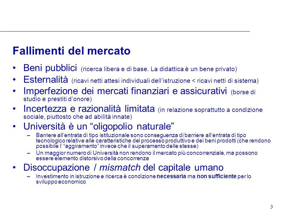 3 Fallimenti del mercato Beni pubblici (ricerca libera e di base. La didattica è un bene privato) Esternalità (ricavi netti attesi individuali dellist