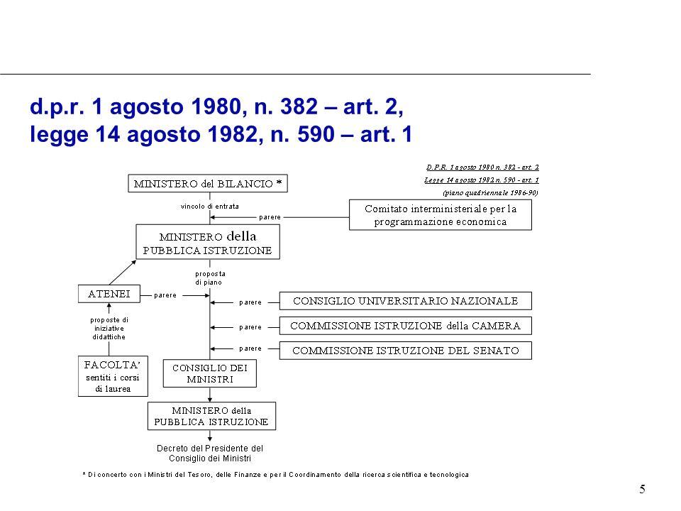 5 d.p.r. 1 agosto 1980, n. 382 – art. 2, legge 14 agosto 1982, n. 590 – art. 1