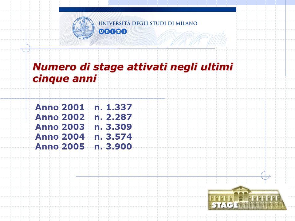 Anno 2001n. 1.337 Anno 2002n. 2.287 Anno 2003n. 3.309 Anno 2004n.