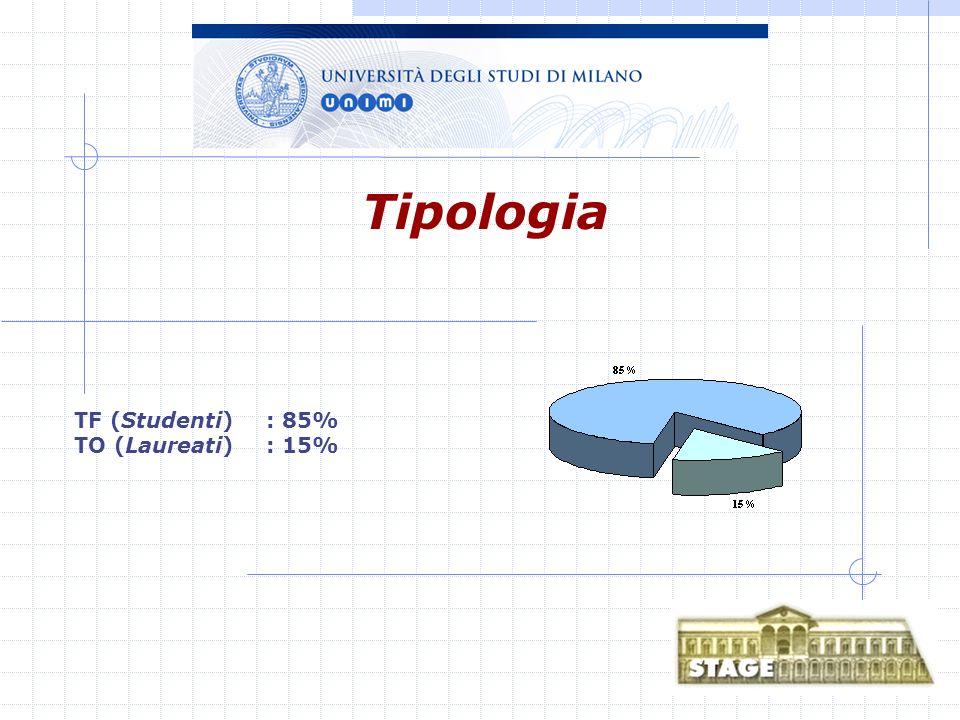 TF (Studenti): 85% TO (Laureati): 15% Tipologia