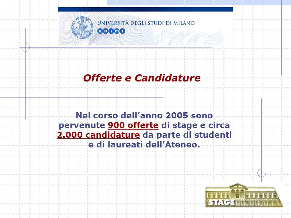 Offerte e Candidature Nel corso dellanno 2005 sono pervenute 900 offerte di stage e circa 2.000 candidature da parte di studenti e di laureati dellAteneo.