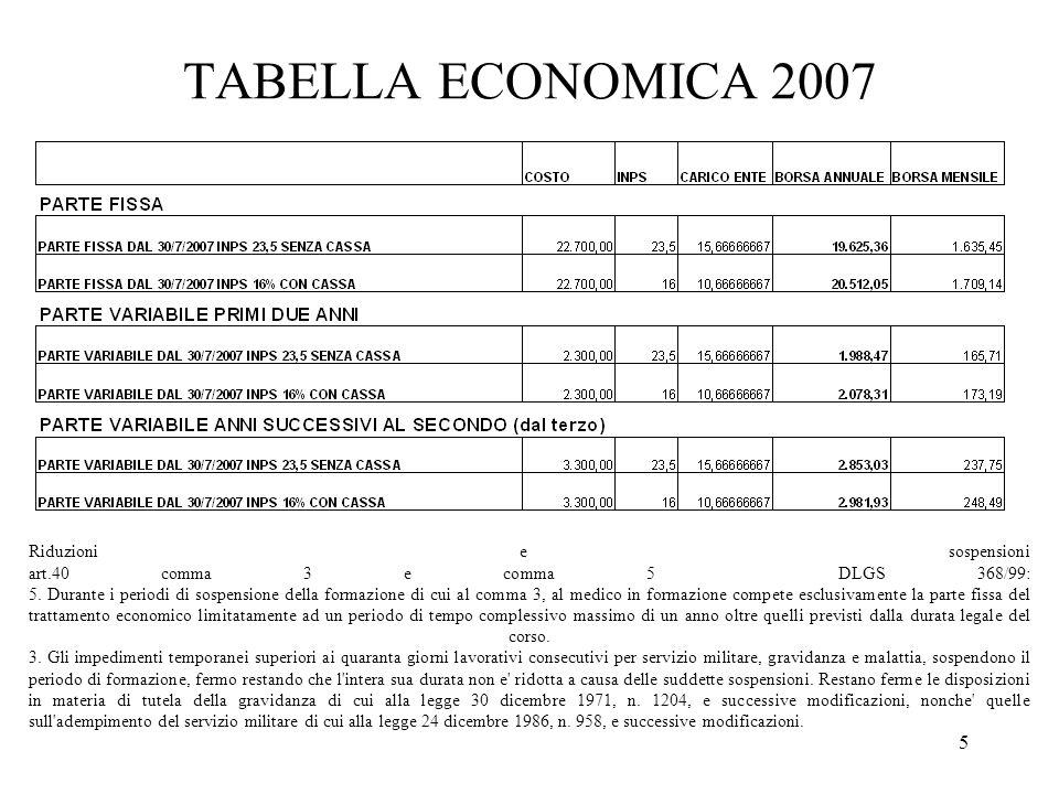 5 TABELLA ECONOMICA 2007 Riduzioni e sospensioni art.40 comma 3 e comma 5 DLGS 368/99: 5.