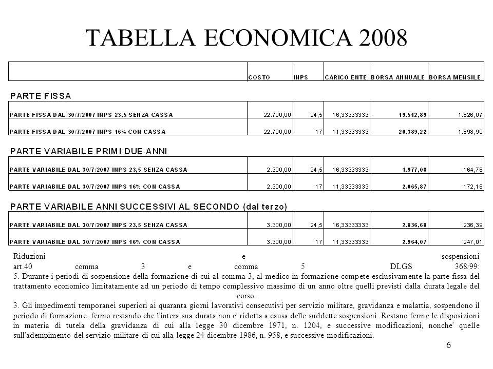 6 TABELLA ECONOMICA 2008 Riduzioni e sospensioni art.40 comma 3 e comma 5 DLGS 368/99: 5.