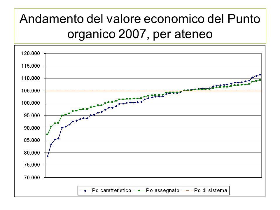 Andamento del valore economico del Punto organico 2007, per ateneo