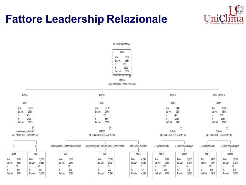Fattore Leadership Relazionale