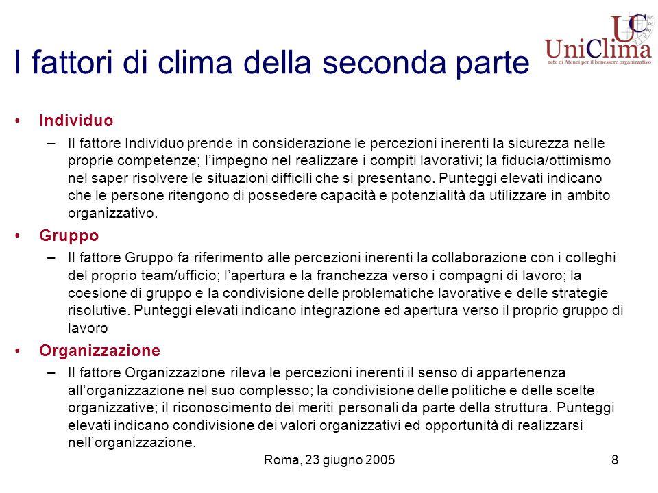 Roma, 23 giugno 20058 Individuo –Il fattore Individuo prende in considerazione le percezioni inerenti la sicurezza nelle proprie competenze; limpegno nel realizzare i compiti lavorativi; la fiducia/ottimismo nel saper risolvere le situazioni difficili che si presentano.