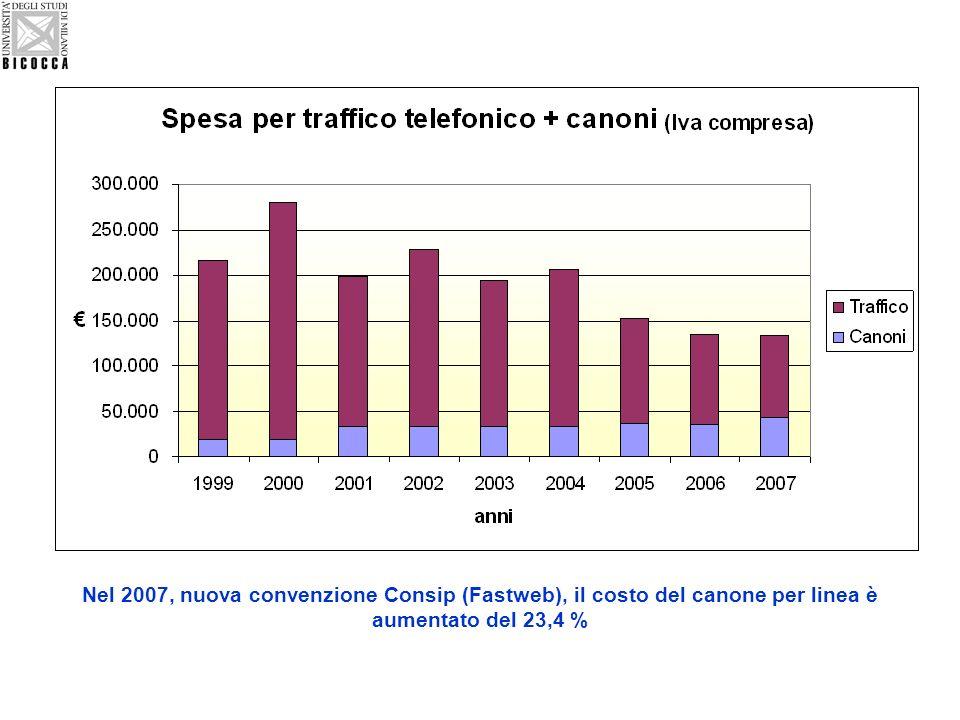 Nel 2007, nuova convenzione Consip (Fastweb), il costo del canone per linea è aumentato del 23,4 %