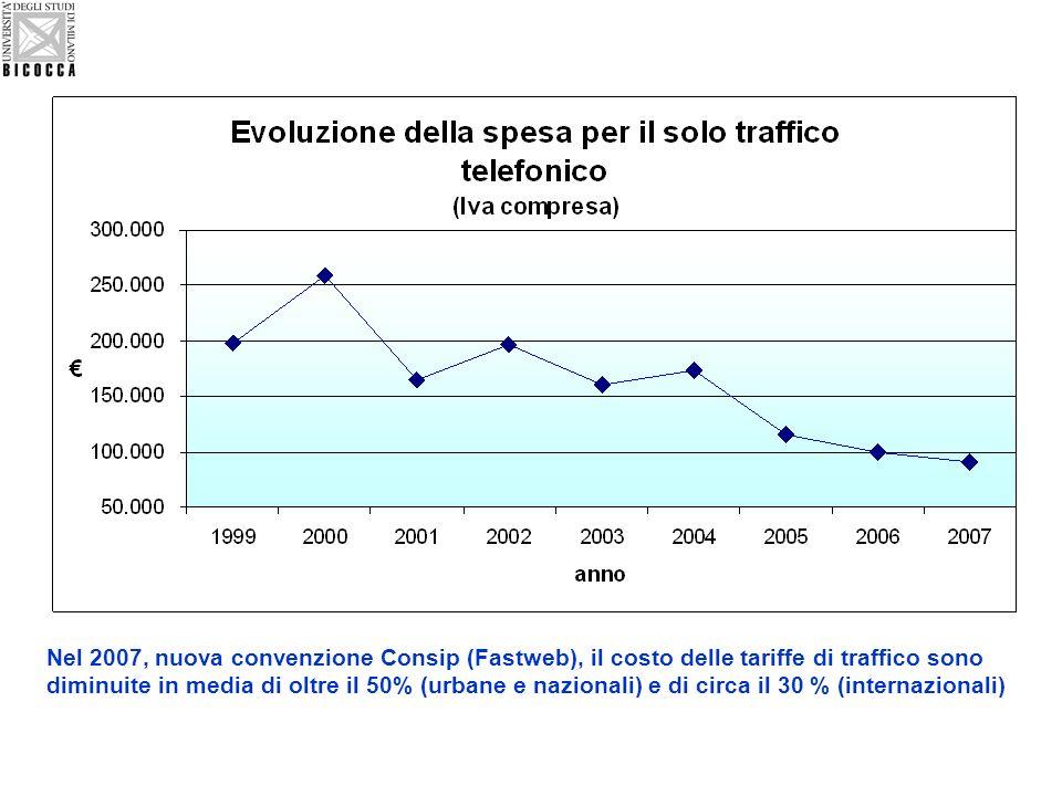 Nel 2007, nuova convenzione Consip (Fastweb), il costo delle tariffe di traffico sono diminuite in media di oltre il 50% (urbane e nazionali) e di circa il 30 % (internazionali)
