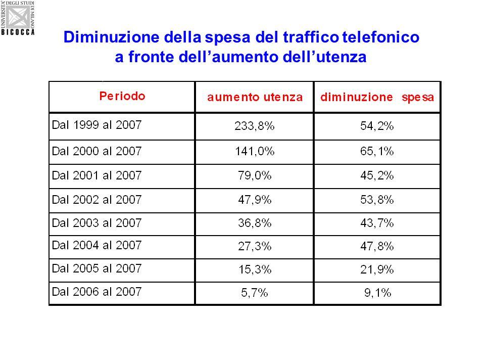 Diminuzione della spesa del traffico telefonico a fronte dellaumento dellutenza