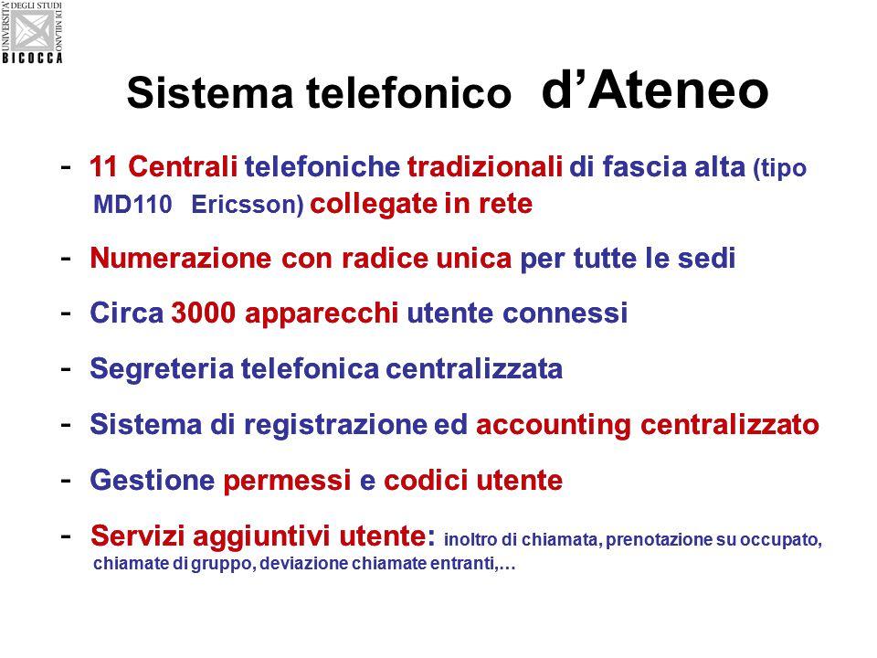 Sistema telefonico dAteneo - 11 Centrali telefoniche tradizionali di fascia alta (tipo MD110 Ericsson) collegate in rete - Numerazione con radice unica per tutte le sedi - Circa 3000 apparecchi utente connessi - Segreteria telefonica centralizzata - Sistema di registrazione ed accounting centralizzato - Gestione permessi e codici utente - Servizi aggiuntivi utente: inoltro di chiamata, prenotazione su occupato, chiamate di gruppo, deviazione chiamate entranti,… - 11 Centrali telefoniche tradizionali di fascia alta (tipo MD110 Ericsson) collegate in rete - Numerazione con radice unica per tutte le sedi - Circa 3000 apparecchi utente connessi - Segreteria telefonica centralizzata - Sistema di registrazione ed accounting centralizzato - Gestione permessi e codici utente - Servizi aggiuntivi utente: inoltro di chiamata, prenotazione su occupato, chiamate di gruppo, deviazione chiamate entranti,…