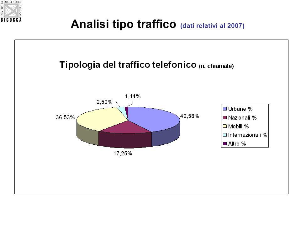 Analisi tipo traffico (dati relativi al 2007)