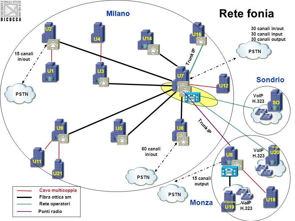 – Linfrastruttura di rete utilizza gli standard di cablaggio strutturato ed è per la gran parte di proprietà dell Università (fibre ottiche, ponti radio, rame) – Nelle sedi raggiunte da collegamenti geografici tramite linee in affitto da operatori (3 sedi su 18) è attivo il servizio VoIP/IP Telephony con QoS (uso di collegamenti già attivi per la rete dati) – Le dorsali di backbone e di edificio, in fibra ottica, vengono utilizzate sia dagli apparati di rete sia dai centralini telefonici – Il cablaggio orizzontale in rame (prese utente) di tutte le sedi è omogeneo e utilizzabile da qualsiasi terminale in rete, sia esso un computer, un telefono digitale, un terminale VoIP, un fax, una telecamera o un access point wireless – La rete dati di campus è una rete multiservizio ad elevate performance (protocolli IP/MPLS di ultima generazione) progettata e dimensionata per il trasporto di dati/video/voce (triple play) Caratteristiche della rete dati/fonia