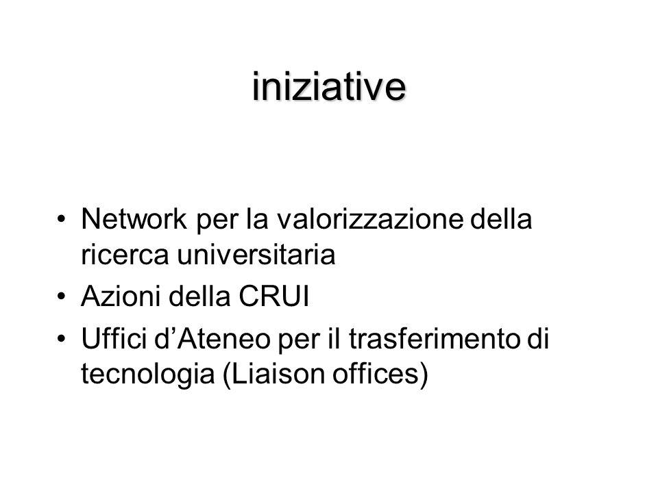 iniziative Network per la valorizzazione della ricerca universitaria Azioni della CRUI Uffici dAteneo per il trasferimento di tecnologia (Liaison offi