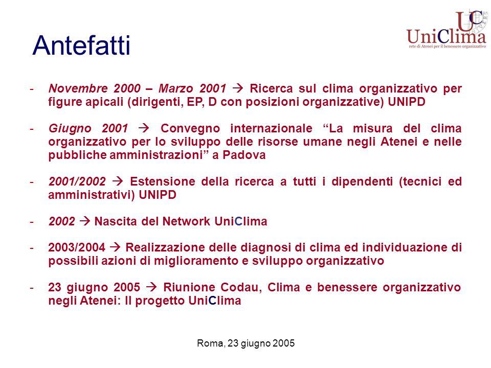 Roma, 23 giugno 2005 Antefatti -Novembre 2000 – Marzo 2001 Ricerca sul clima organizzativo per figure apicali (dirigenti, EP, D con posizioni organizz