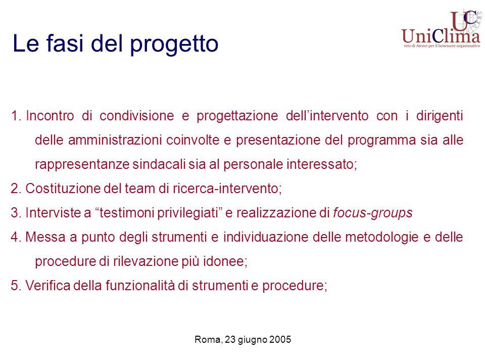 Roma, 23 giugno 2005 Le fasi del progetto 1. Incontro di condivisione e progettazione dellintervento con i dirigenti delle amministrazioni coinvolte e