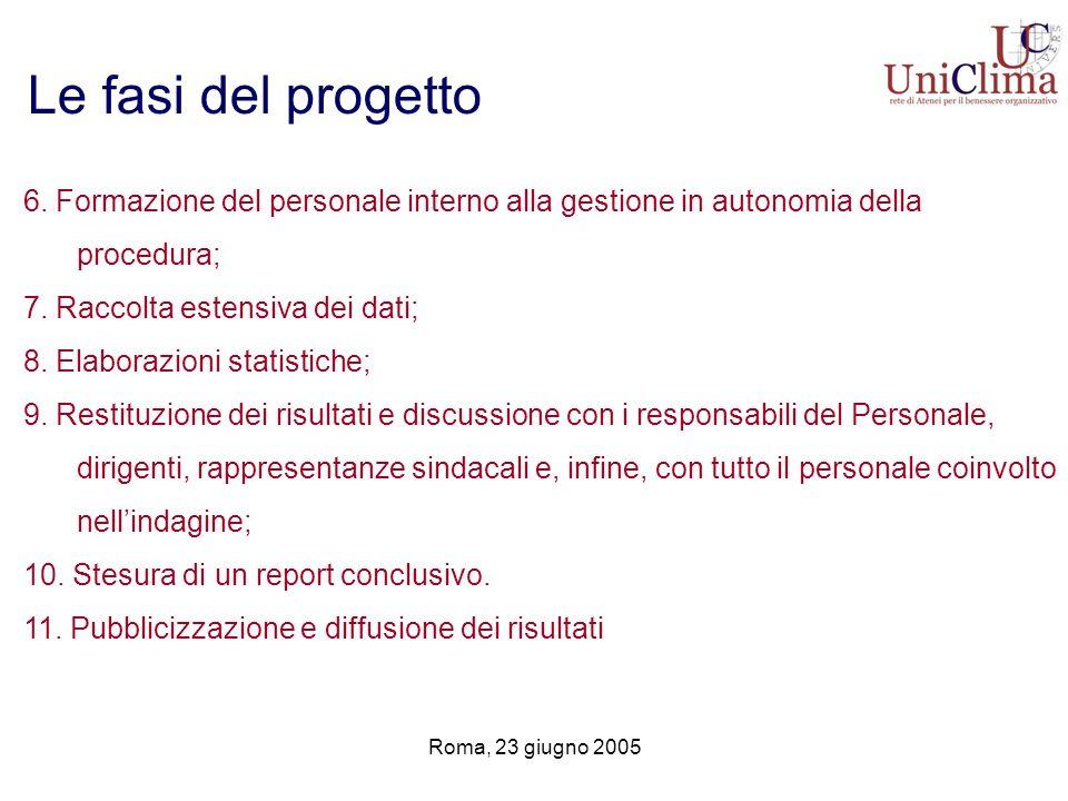 Roma, 23 giugno 2005 Le fasi del progetto 6. Formazione del personale interno alla gestione in autonomia della procedura; 7. Raccolta estensiva dei da