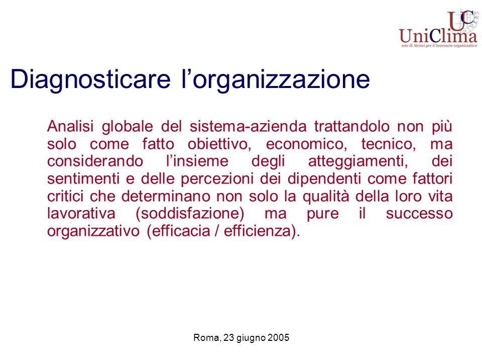 Roma, 23 giugno 2005 Diagnosticare lorganizzazione Analisi globale del sistema-azienda trattandolo non più solo come fatto obiettivo, economico, tecni