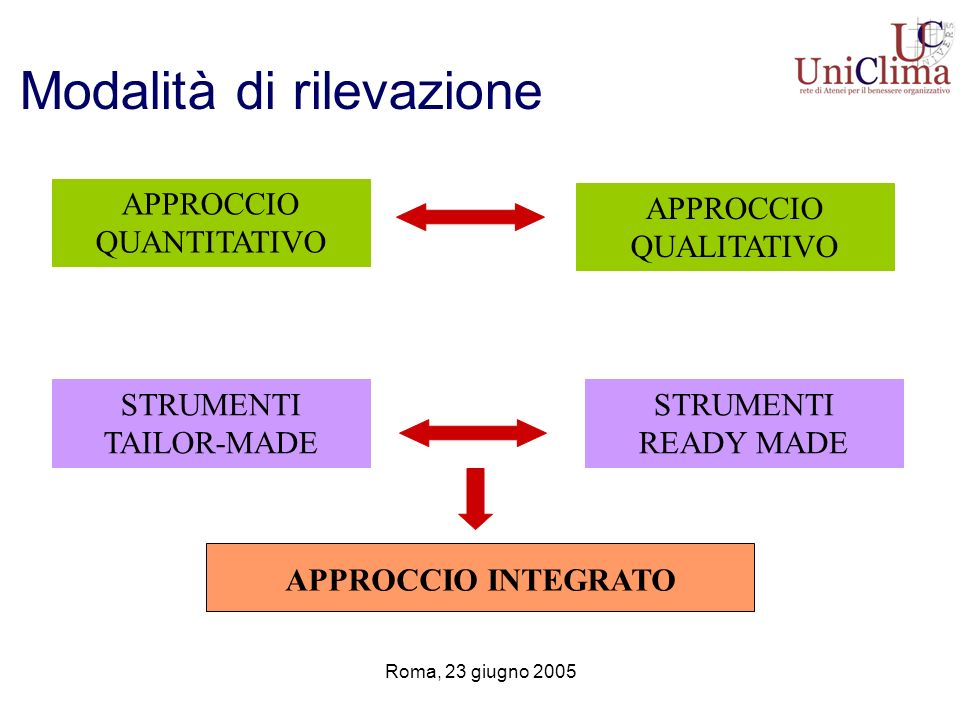 Roma, 23 giugno 2005 Modalità di rilevazione APPROCCIO QUANTITATIVO APPROCCIO QUALITATIVO STRUMENTI TAILOR-MADE STRUMENTI READY MADE APPROCCIO INTEGRA