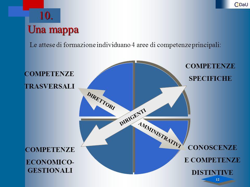 12 Una mappa 10. COMPETENZE SPECIFICHE COMPETENZE TRASVERSALI CONOSCENZE E COMPETENZE DISTINTIVE COMPETENZE ECONOMICO- GESTIONALI Le attese di formazi
