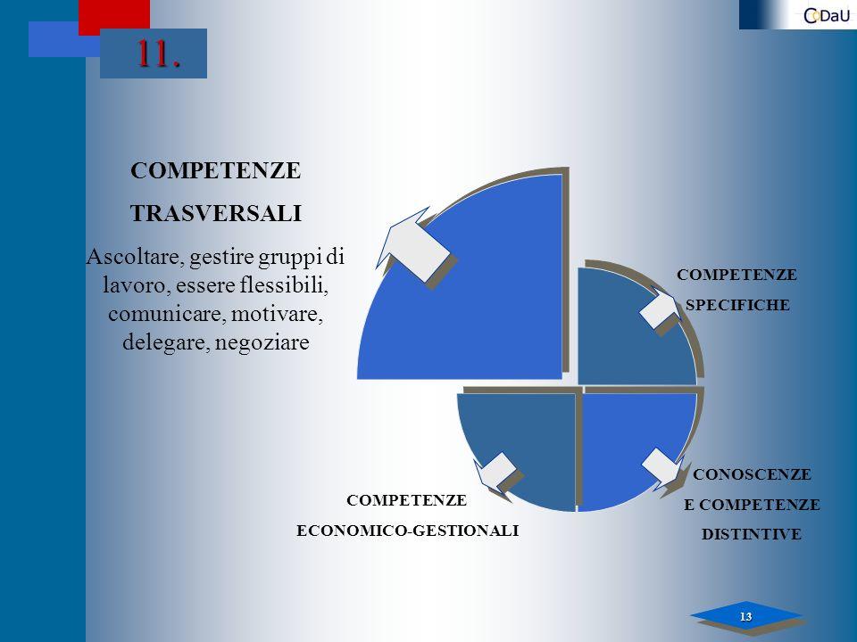 13 11. COMPETENZE SPECIFICHE COMPETENZE TRASVERSALI Ascoltare, gestire gruppi di lavoro, essere flessibili, comunicare, motivare, delegare, negoziare