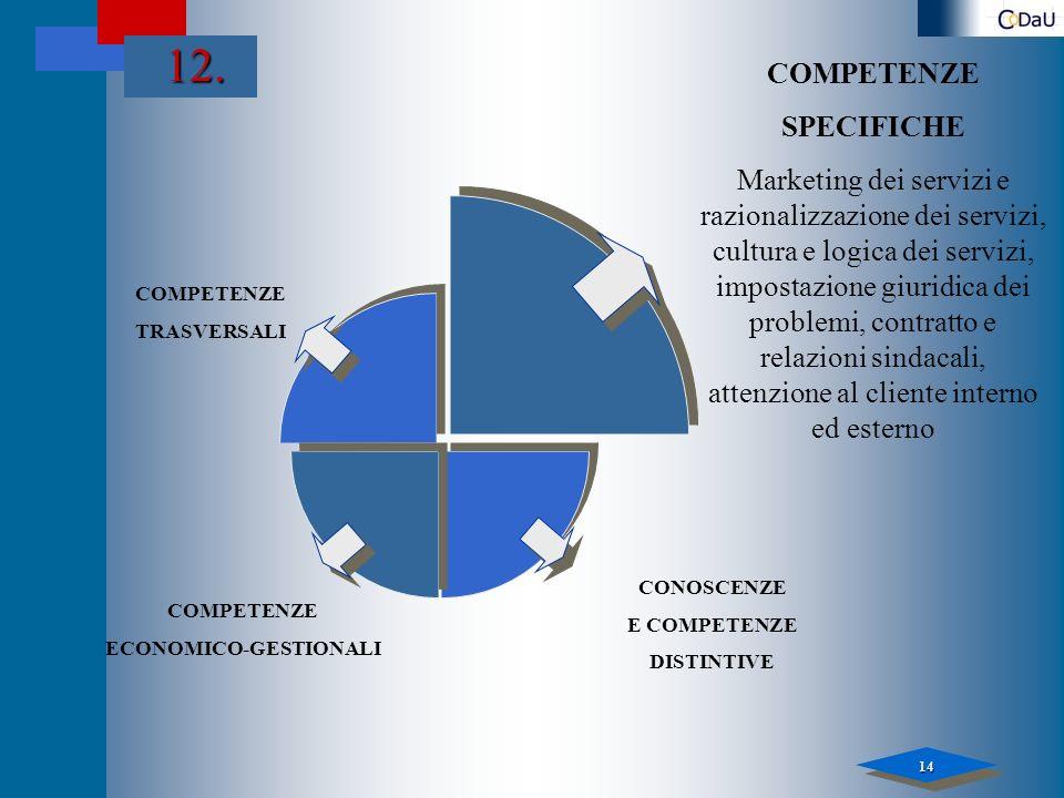 14 12. COMPETENZE TRASVERSALI COMPETENZE SPECIFICHE Marketing dei servizi e razionalizzazione dei servizi, cultura e logica dei servizi, impostazione