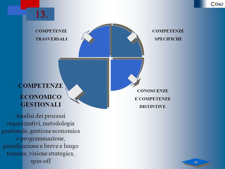 15 13. COMPETENZE TRASVERSALI COMPETENZE ECONOMICO GESTIONALI Analisi dei processi organizzativi, metodologia gestionale, gestione economica e program