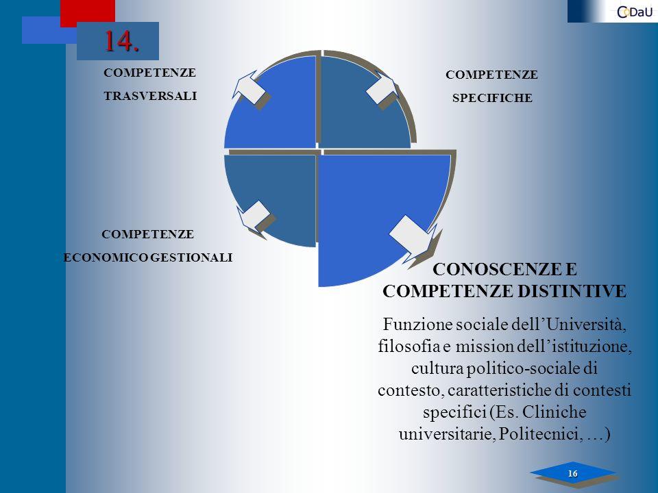 16 14. COMPETENZE TRASVERSALI COMPETENZE ECONOMICO GESTIONALI COMPETENZE SPECIFICHE CONOSCENZE E COMPETENZE DISTINTIVE Funzione sociale dellUniversità