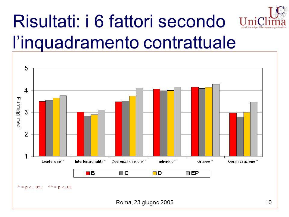Roma, 23 giugno 200510 Risultati: i 6 fattori secondo linquadramento contrattuale * = p <.