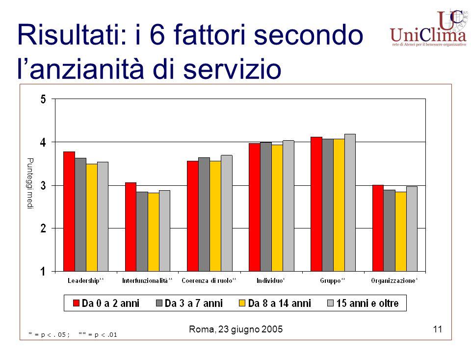 Roma, 23 giugno 200511 Risultati: i 6 fattori secondo lanzianità di servizio * = p <.