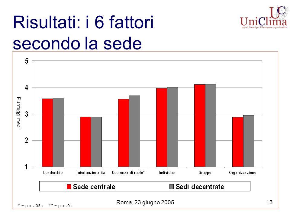 Roma, 23 giugno 200513 Risultati: i 6 fattori secondo la sede * = p <.