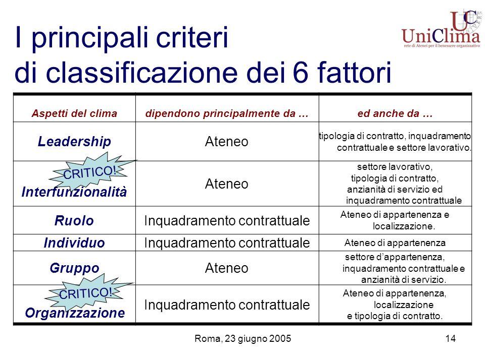 Roma, 23 giugno 200514 I principali criteri di classificazione dei 6 fattori Aspetti del climadipendono principalmente da …ed anche da … LeadershipAteneo tipologia di contratto, inquadramento contrattuale e settore lavorativo.