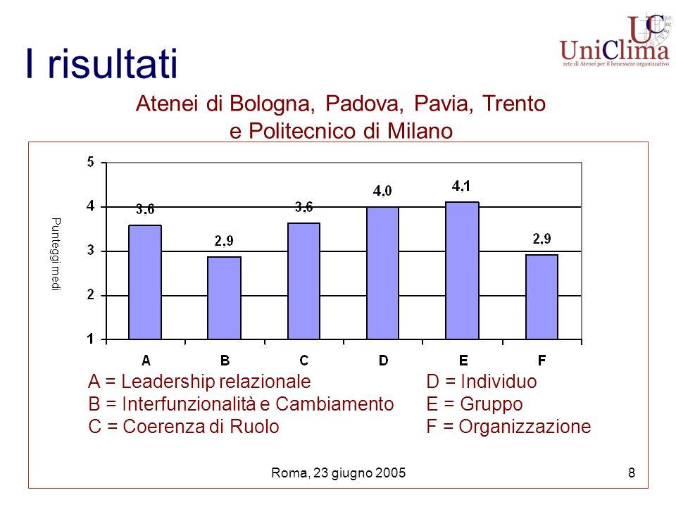 Roma, 23 giugno 20059 Risultati: i 6 fattori secondo il settore * = p <.