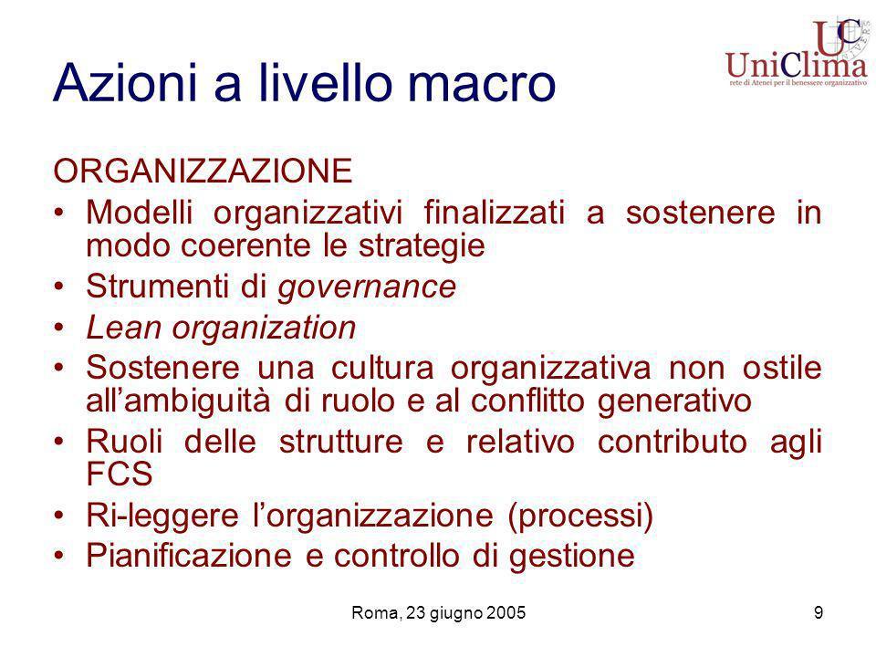 Roma, 23 giugno 200510 Azioni a livello macro SVILUPPO RISORSE UMANE Coerenza delle politiche di sviluppo con le strategie e il disegno organizzativo I ruoli Le competenze come fattore competitivo strategico Le competenze come strumento di governo Persone con elevata propensione allinno- vazione e al cambiamento