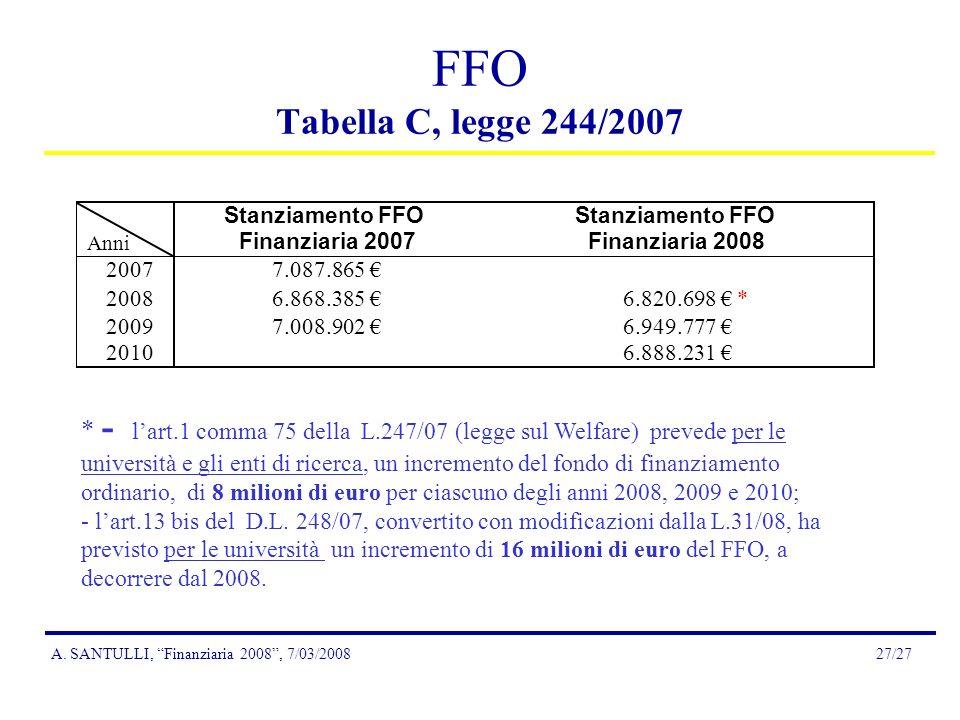 A. SANTULLI, Finanziaria 2008, 7/03/200827/27 FFO Tabella C, legge 244/2007 * - lart.1 comma 75 della L.247/07 (legge sul Welfare) prevede per le univ