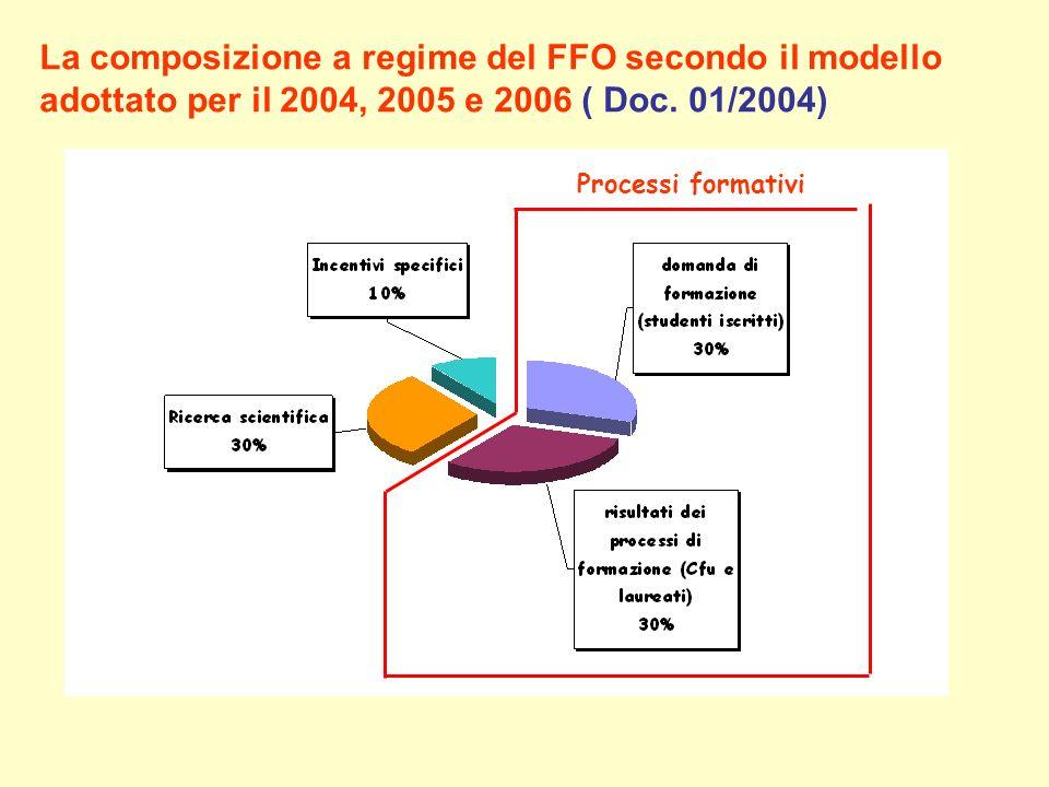 La composizione a regime del FFO secondo il modello adottato per il 2004, 2005 e 2006 ( Doc. 01/2004) Processi formativi