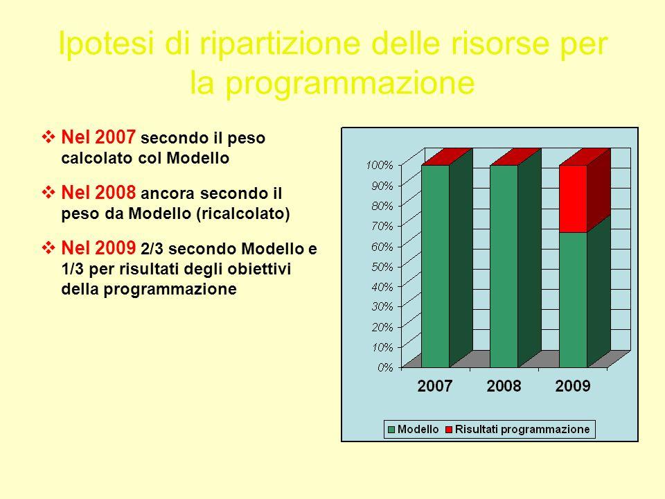 Ipotesi di ripartizione delle risorse per la programmazione Nel 2007 secondo il peso calcolato col Modello Nel 2008 ancora secondo il peso da Modello