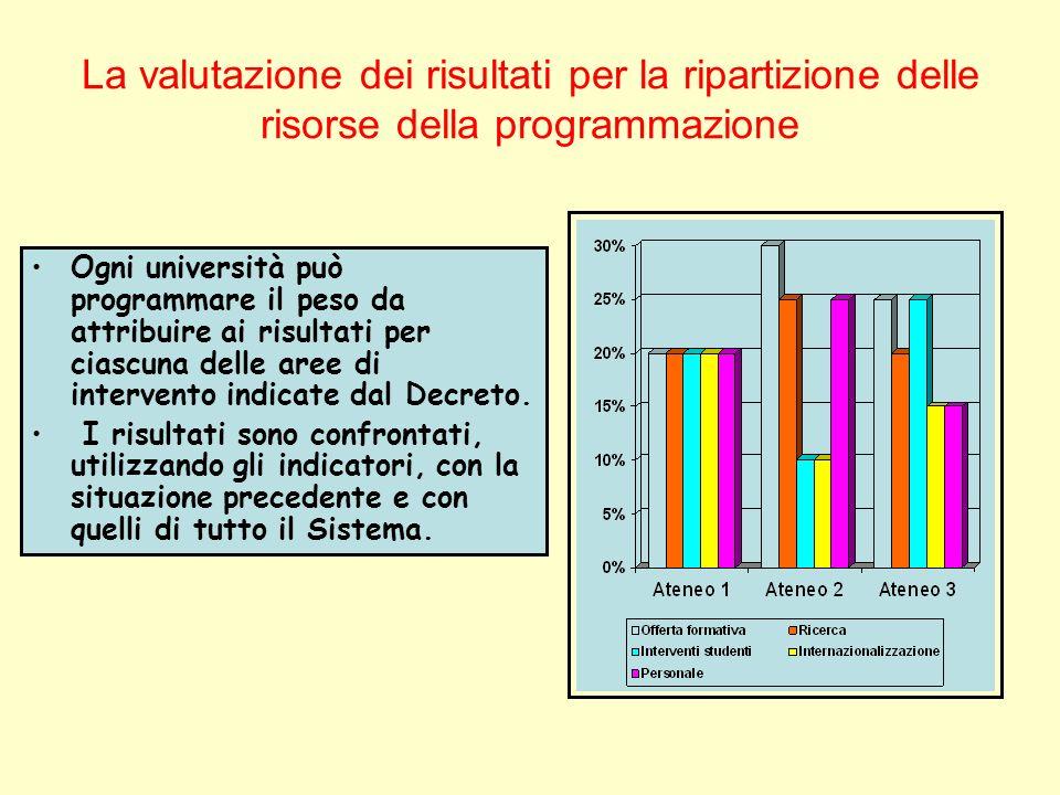 La valutazione dei risultati per la ripartizione delle risorse della programmazione Ogni università può programmare il peso da attribuire ai risultati