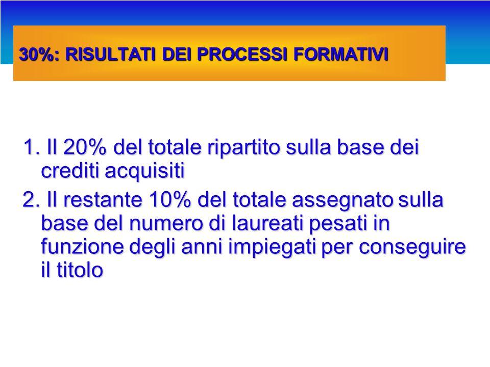 CORRETTIVI PROPOSTI su offerta formativa Iscritti nella durata legale dal 2° anno in poi.