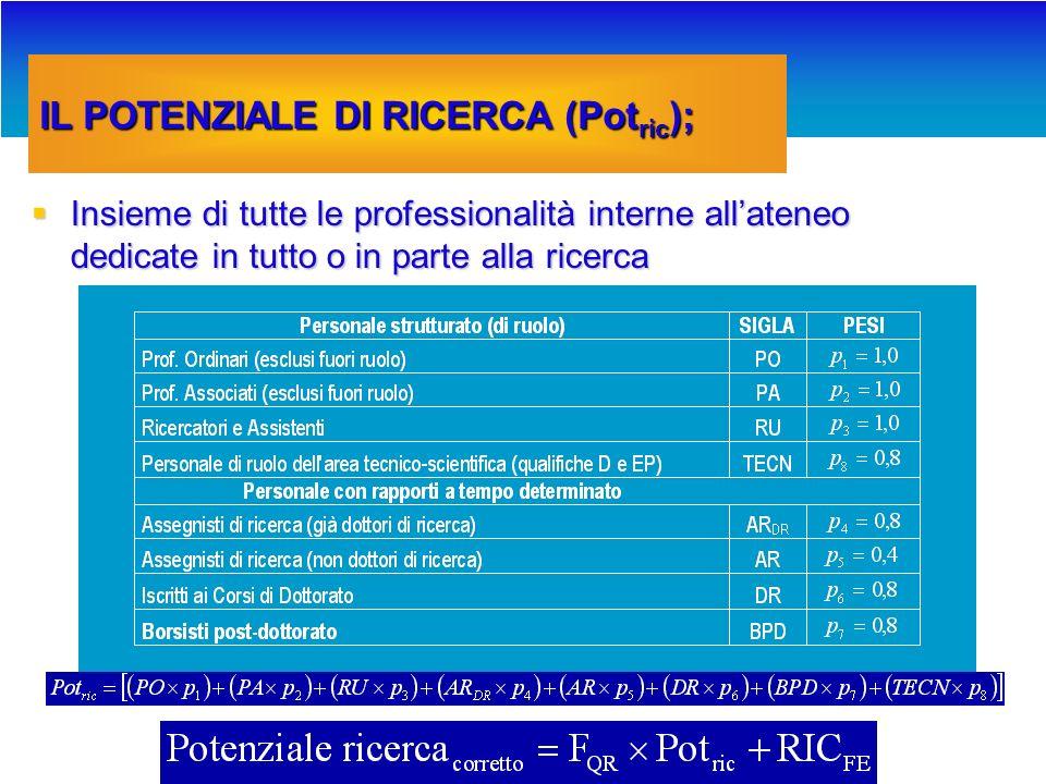 30%: RICERCA SCIENTIFICA Il Potenziale di Ricerca (Pot ric ); Il Potenziale di Ricerca (Pot ric ); Il Fattore di Qualità della Ricerca (F Qr ); Il Fattore di Qualità della Ricerca (F Qr ); Ricercatori equivalenti per finanziamenti esterni (RIC FE ).